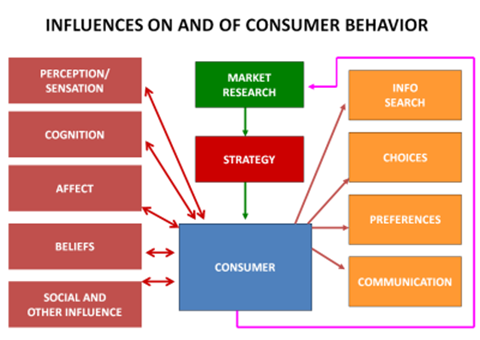 environmental factor affecting cosumer buying behaviour in instore retail shop European commission influences on consumer behaviour: policy implications beyond nudging april 2014 4 1 introduction if our starting point for policy is that individuals' actions (at work or at leisure) are the.